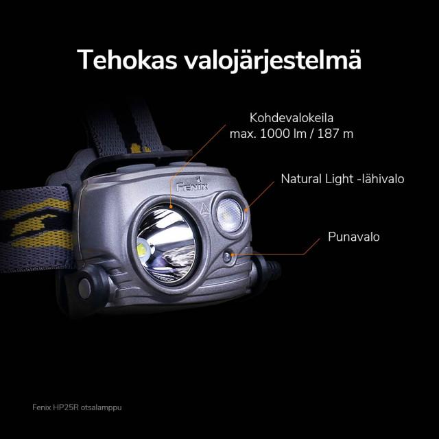 Fenix HP25R otsalamppu